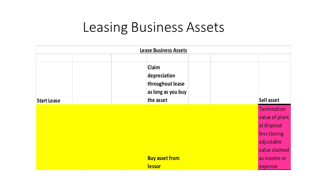 Leasing Business Assets